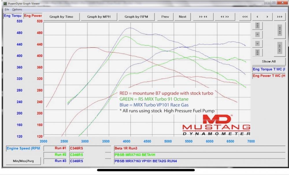 Mountune Focus RS MRX Turbocharger Upgrade | Mk3 Focus RS Club